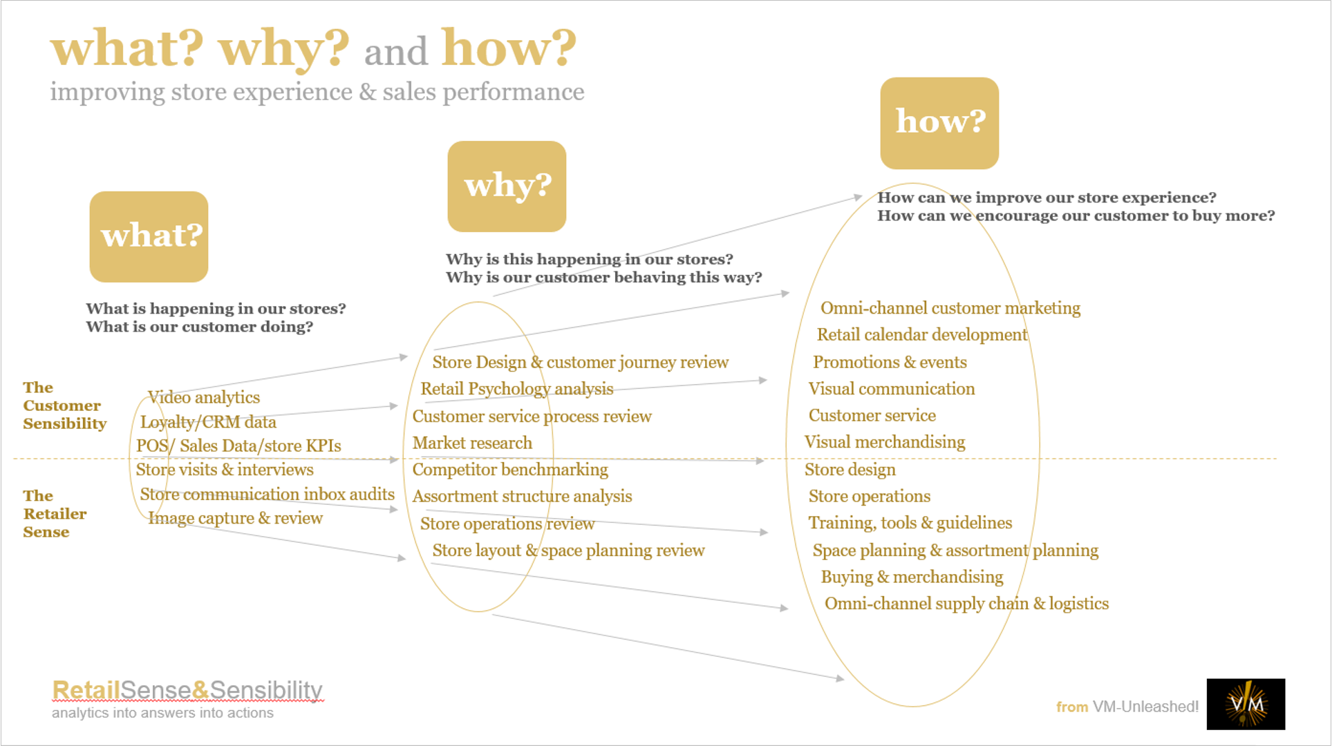 what-why-how-retail-sense-and-sensibility